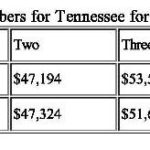 Knoxville Bankruptcy Chapter 7 Means Test Numbers Change Hurts Most People